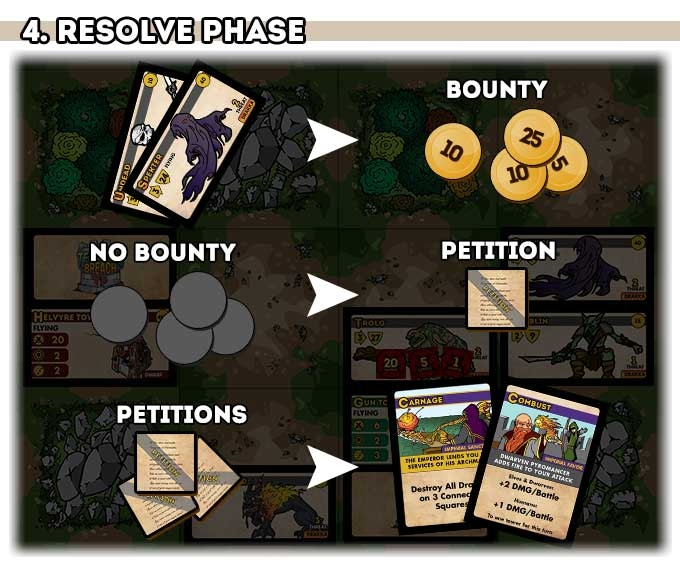 Kills gain you a bounty of GP, if you collect no bounty you'll get a Petition. Trade Petitions for Imperial Favor & Sanction cards.