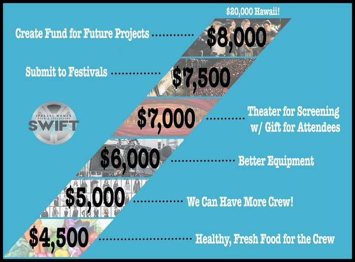 The SWIFT Mentoring Project by Rebecca Cook » Stretch Goals