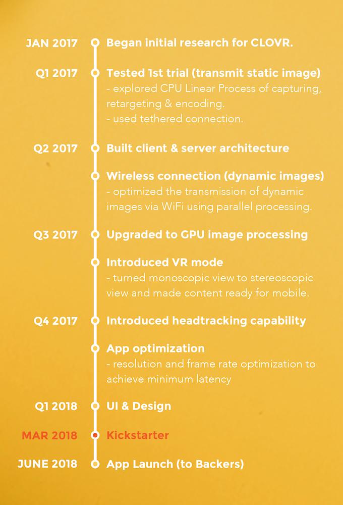 CLOVR timeline