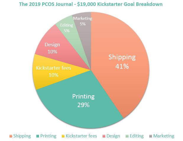 Funding goal breakdown