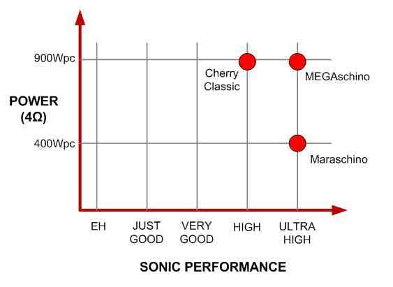 Maraschino vs MEGAschino Graph