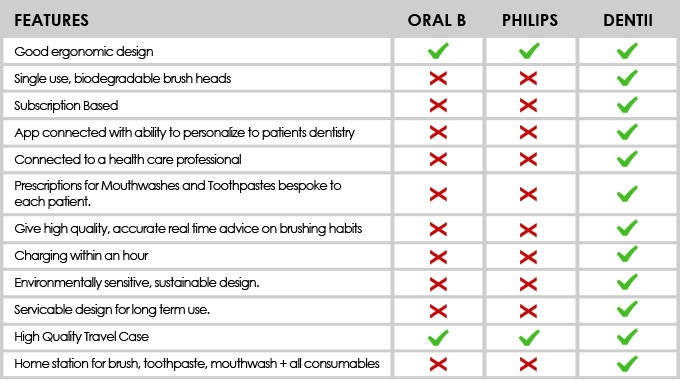Comparing Dentii with similar electric toothbrushes