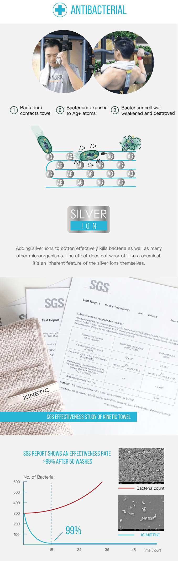Since the Silver is bonded to the cotton at a molecular level, it doesn't wear off. Even after 50 washes, the SGS testing agency found the towel was still greater than 99% effective!