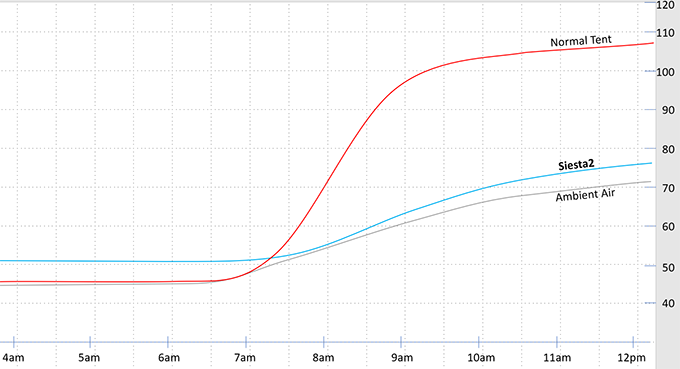 Typical temperature profile for a cool night and warm sunny morning
