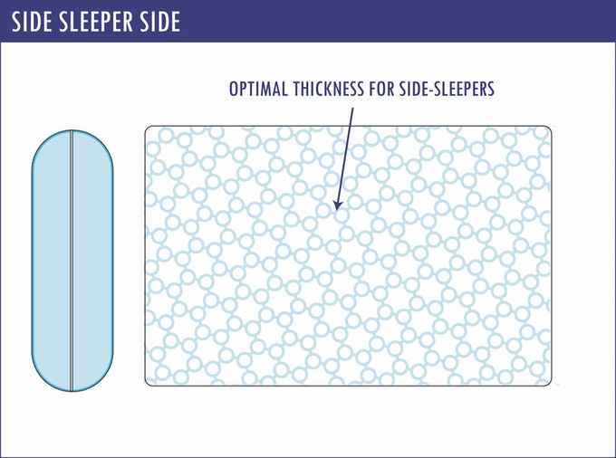 The side sleeper side of the ComfortAdjust Pillow is designed to allow for shoulder clearance.