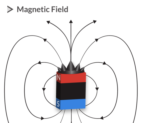 Ferrofluid forms geometric spiking patterns in the presence of a magnetic field.