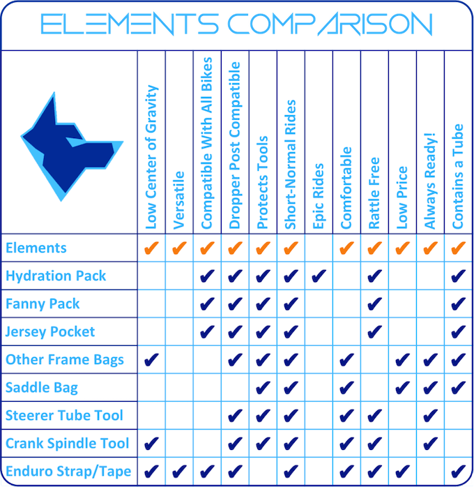 Nothing compares to Elements!