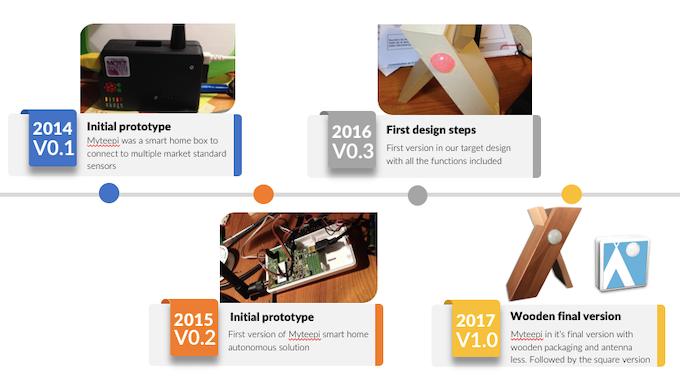 Myteepi hardware timeline