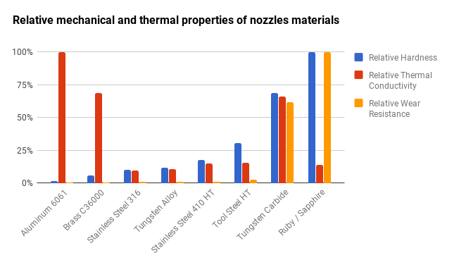 Hardness, Thermal conductivity and wear resistance comparison between common nozzle materials