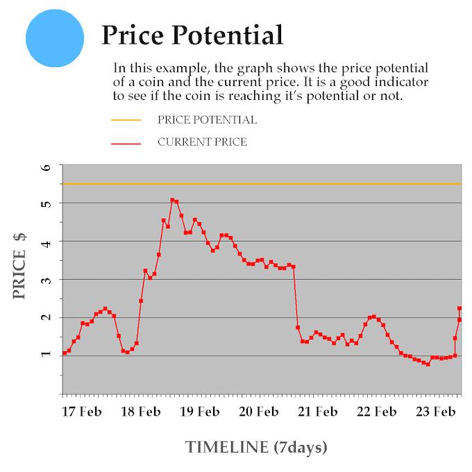 Price Potential