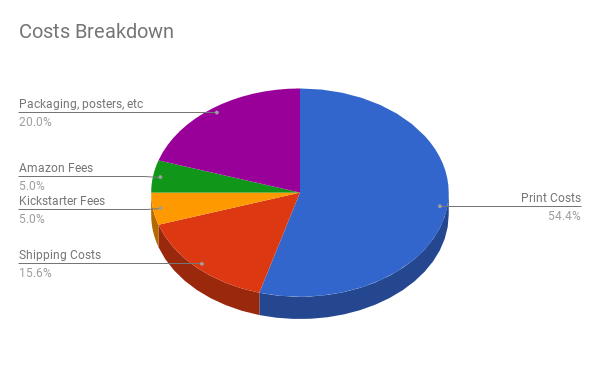We Even Have a Pie Chart!