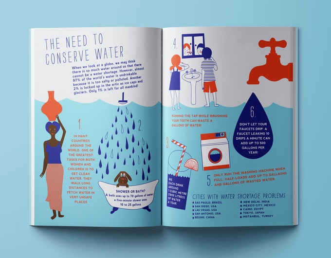 Sample Environmental Awareness Unit - The Need to Conserve Water