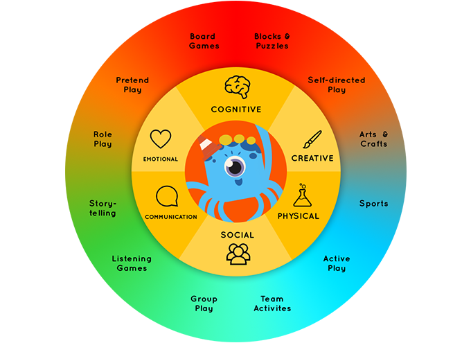 Octobo Creative Learning Wheel!