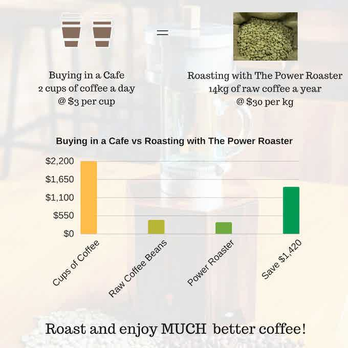 The Power Roaster gives you more Savings and Enjoyment!