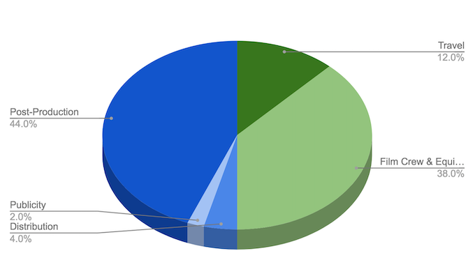 Estimated Distribution of Funds