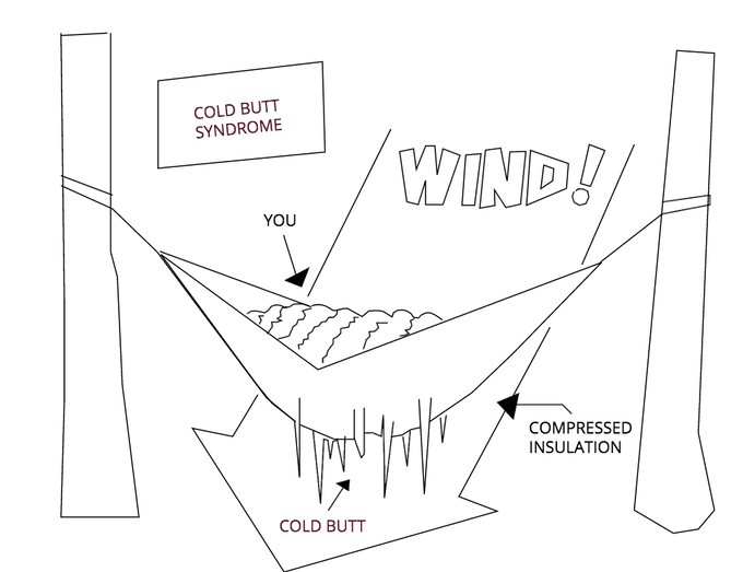 CBS - Cold Butt Syndrome