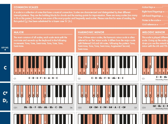 The really useful piano poster by the really useful poster company a great gift for piano players and a best friend to music producers the poster comes in a range of sizes formats and colours that look great on any wall negle Gallery