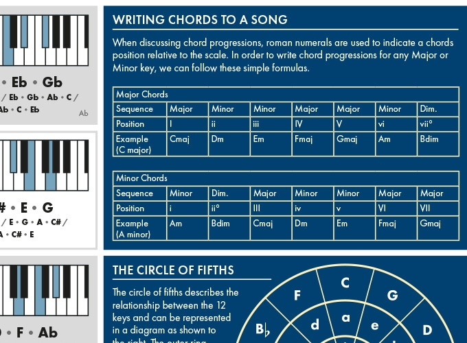 The Really Useful Piano Poster By The Really Useful Poster Company