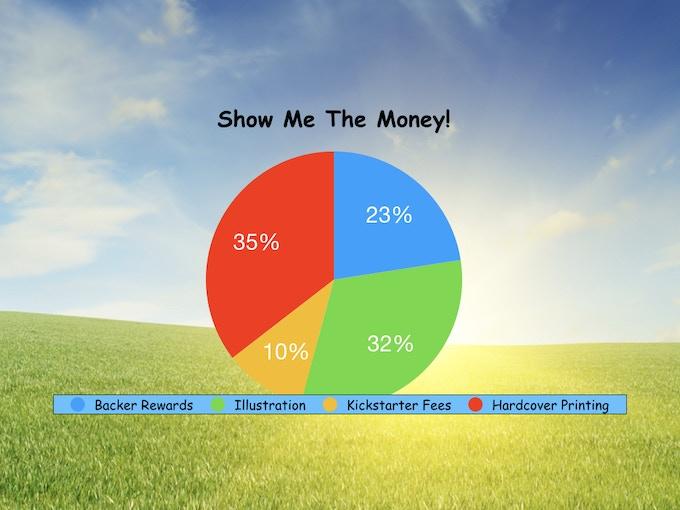 Use of Kickstarter Funds