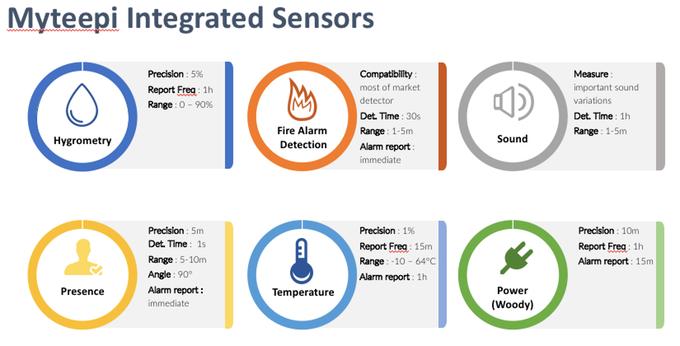 Myteepi integrated sensors
