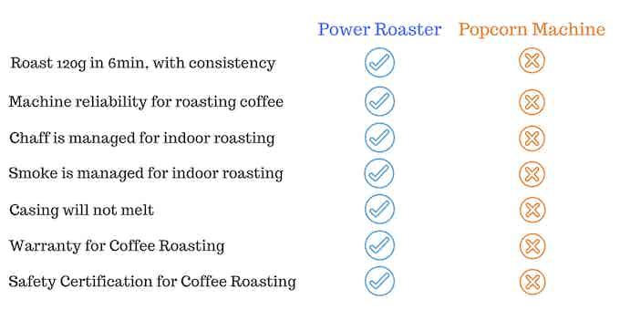 Power Roaster vs Popcorn Machine