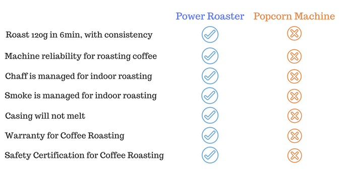 Power Roaster vs Popcorn Machine