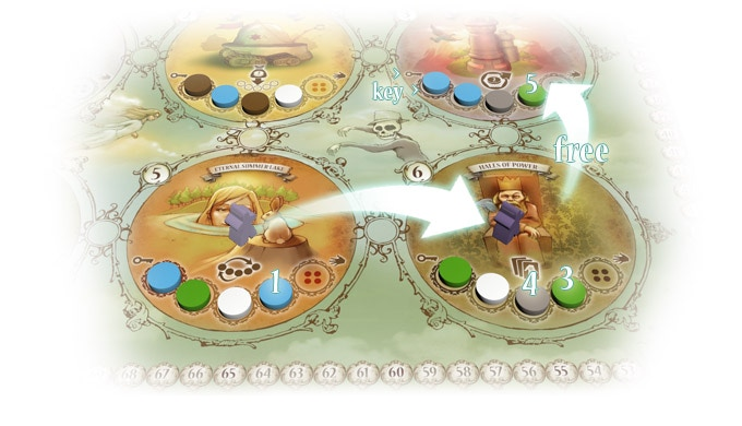 Free movement is due to the blue shard collected (in first action) that works as a key to enter the rightmost location, as it holds a blue shard on first slot, marked with the key.