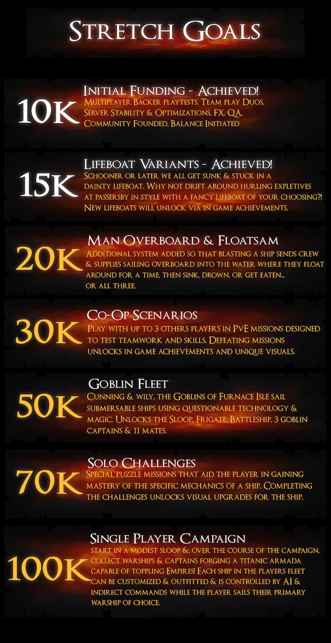 Maelstrom - Monstrous Fantasy Naval Combat! by Gunpowder