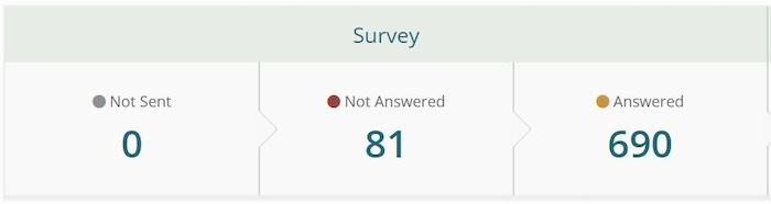 Current survey counts
