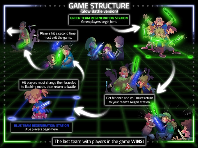 A three dimensional view of how to play the game
