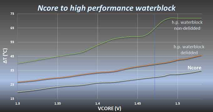 The graph shows  ΔT( CPU package temp minus water temp) to Vcore. Tested on Intel i7 6700k, @4500 MHz, D5 Pump running 100%, water temperature 30°C