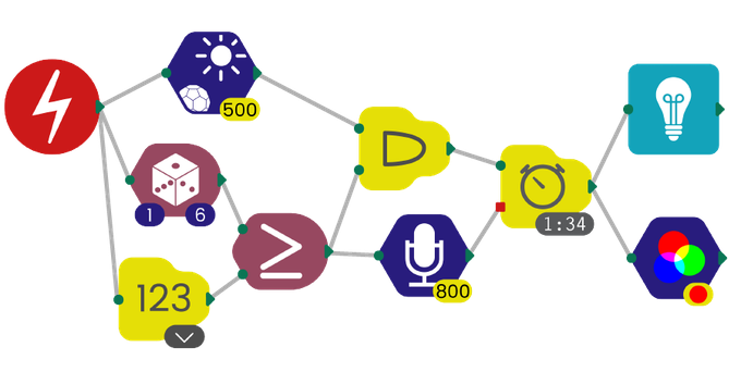 Programa de ejemplo de Flowde / Example of a program made with Flowde.