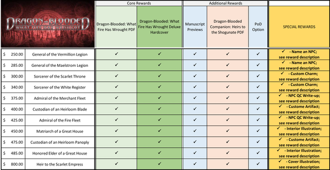 Dragon-Blooded: What Fire Has Wrought for Exalted 3rd Ed  by Richard