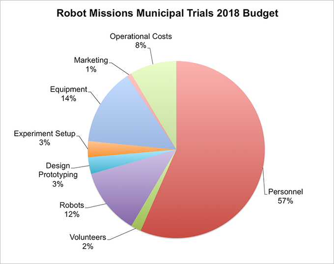 Robot Missions Municipal Trials budget breakdown
