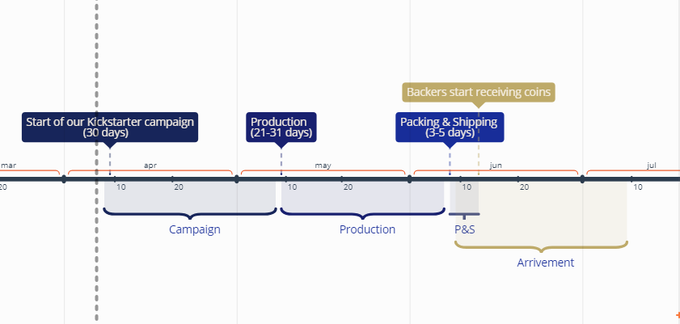 Timeline of our project