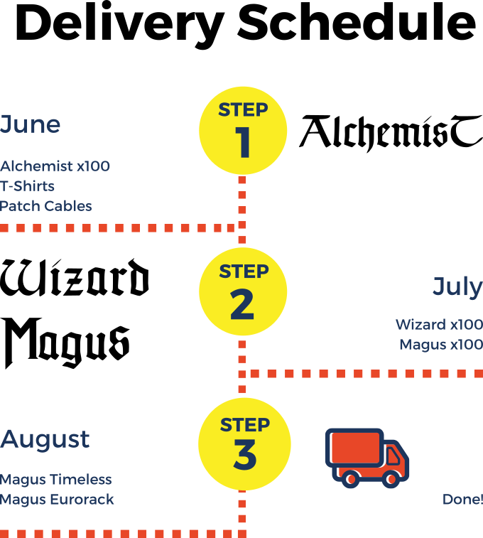Delivery Schedule