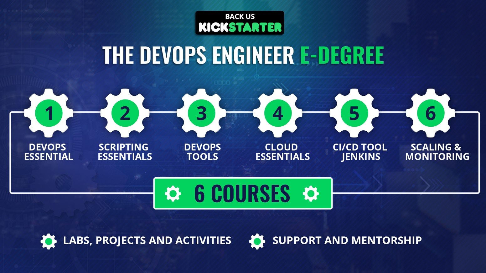 A Specialized Degree to Learn Devops from scratch & become a Master in Just 3 months. 6+ courses, Webinars, Mentors, support & Lot more