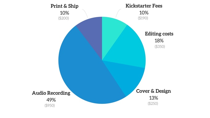This is the full cost of this project. Printing and Shipping is an estimate, of course, but it'll do. I need your help to at least cover the audiobook production and the Kickstarter expenses. That makes $1300, so about €1000