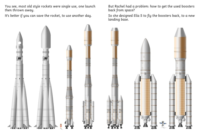 Choosing between different single use and reusable rocket configurations.