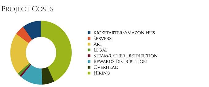 Last Epoch by Eleventh Hour Games — Kickstarter