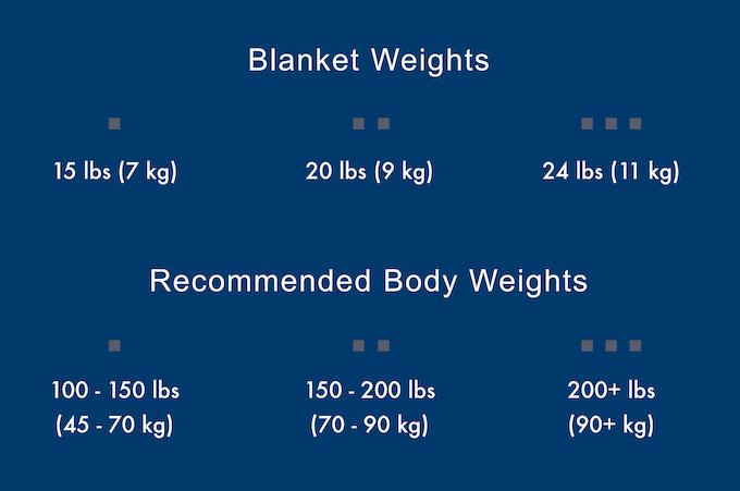 Zen Blanket should be around 10% of your body weight.