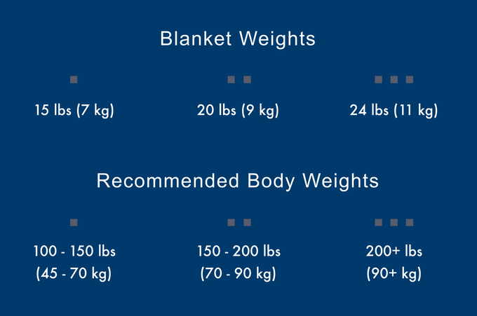 Zen Blanket should be around 10% of your body weight.