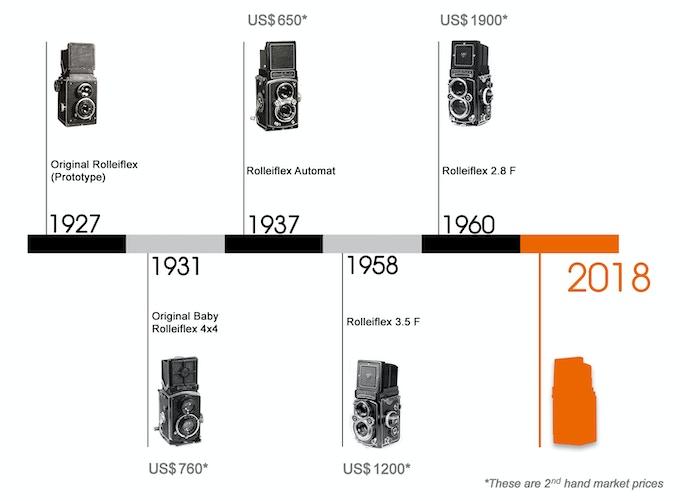 Milestone of Several Symbolic Twin Lens Reflex Cameras