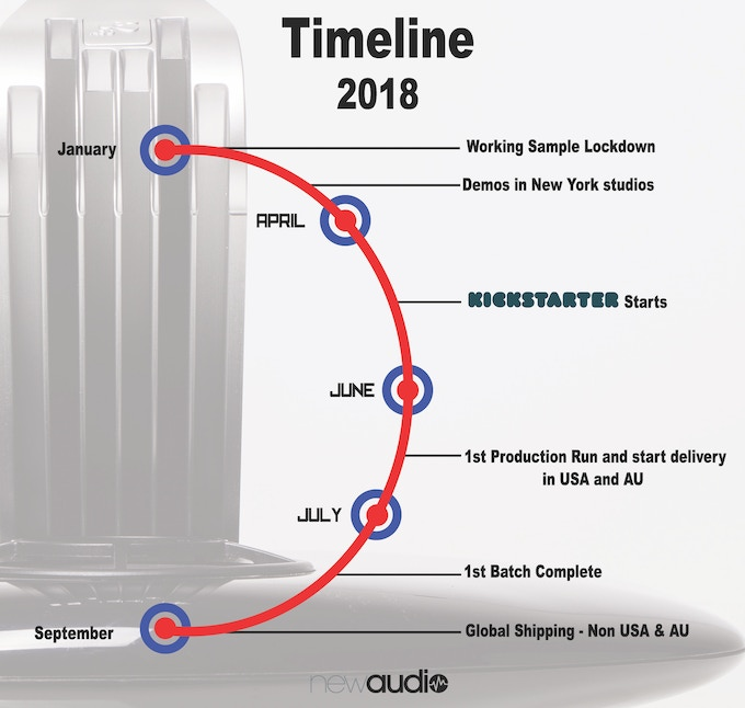 Production Timeline 2018