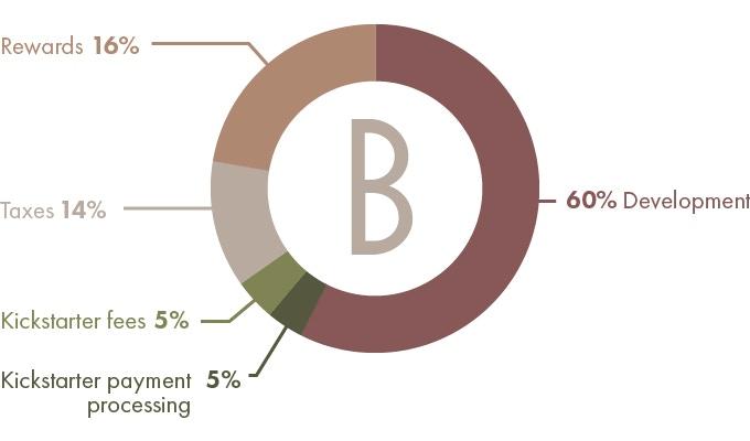 Kickstarter Budget Distribution