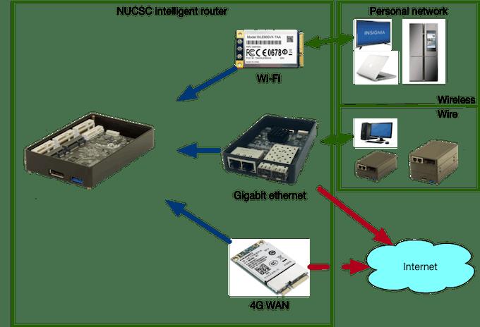 NUCSC intelligent router