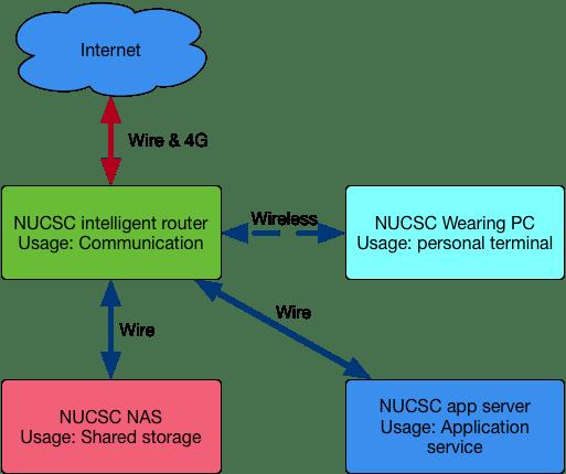 NUCSC ecosystem