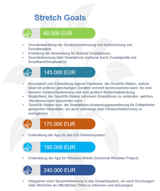 Unsere Stretch Goals