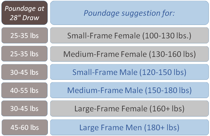 Atmos Ballpark Poundage Suggestions