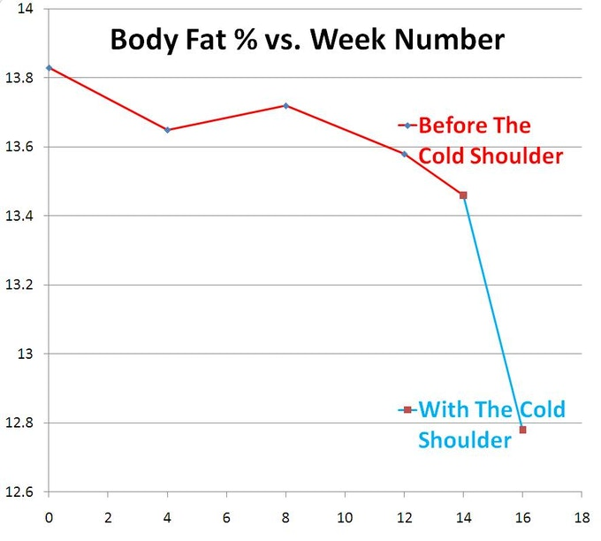 Nick Hamilton greatly accelerated his fat loss just by wearing The Cold Shoulder for an hour each morning and evening, for the last 2 weeks of his 16-week diet + exercise regimen.